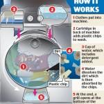 Con la lavatrice Xeros il risparmio idrico è reale