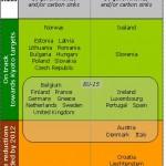 Riduzione delle emissioni: bene l'Europa, male l'Italia