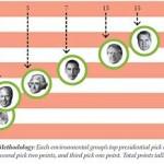 Il presidente Usa più green? Vince T. Roosevelt, Nixon meglio di Obama