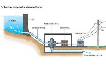 Lo schema di una centrale idroelettrica, dal rapporto Gse
